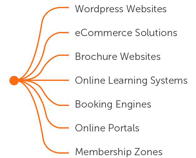 Spider diagram of websites