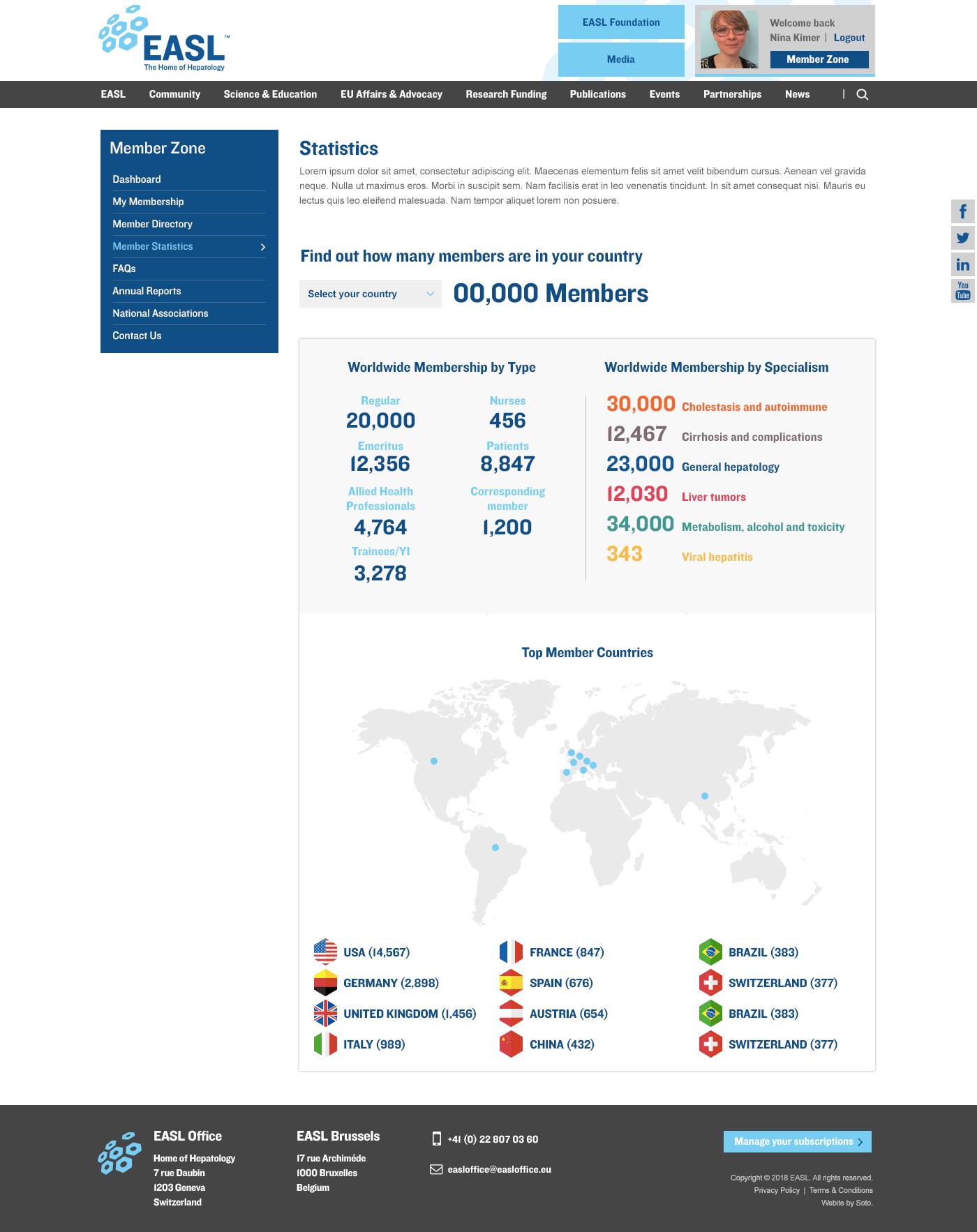 Member stats